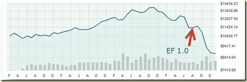 Dow Jones Industrial Average 2007-2009