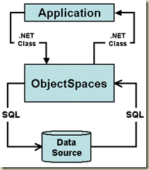 ObjectSpaces