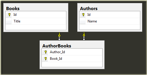 Books and Authors Schema