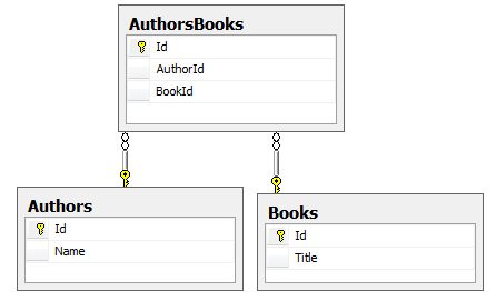 Book and Author schema