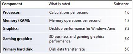 x60 Windows Experience Index