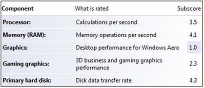 m200 Windows Experience Index