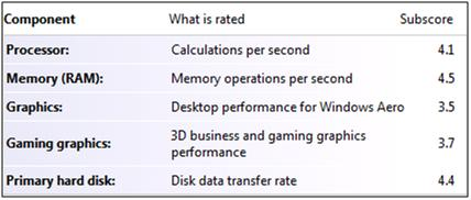 9100 Windows Experience Index