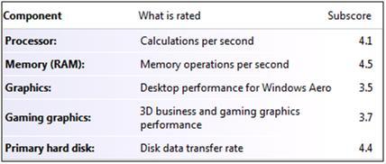 9100 Windows Experience Index