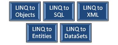 LINQ Technologes