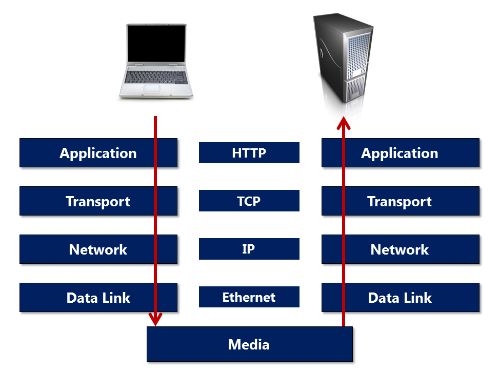 A Software Developer's Guide to HTTP Part III–Connections
