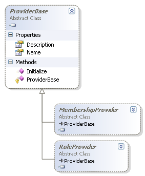 Provider Base in the class designer