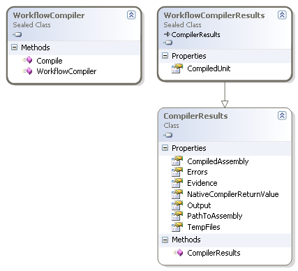 WorkflowCompiler and WorkflowCompilerResults class diagram