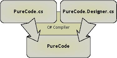 Merging partial classes