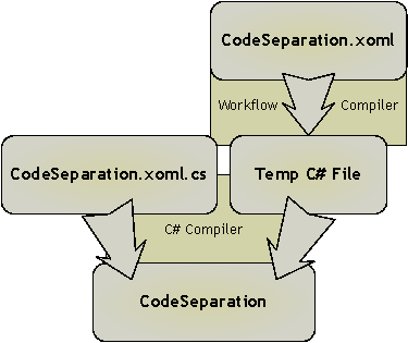 Building workflows with XAML and code