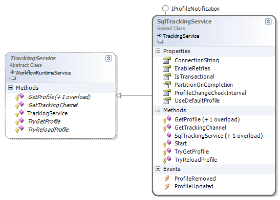Figure 7: Tracking service classes