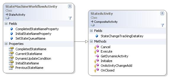 StateActivity class diagram