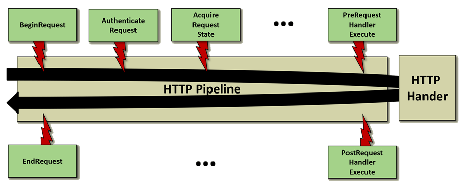 ASP.NET Classic Pipeline with Module and Handlers