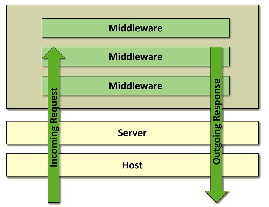ASP.NET Middleware as a stack
