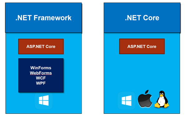 ASP.NET Core and Framework Flavors