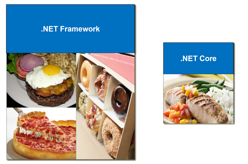 The .NET Diet Plans