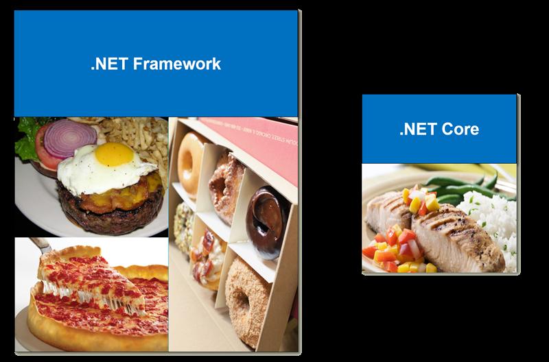 The .NET Diet Plans