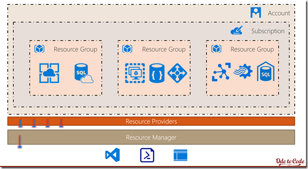 Azure Resource Manager APIs