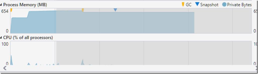 ASP.NET Core Memory Usage ToList