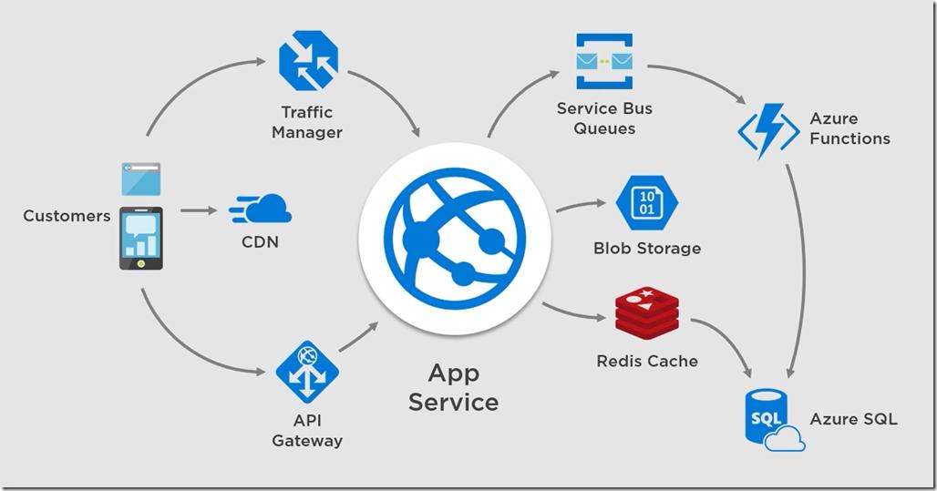Sample System Design with Azure Platform Services