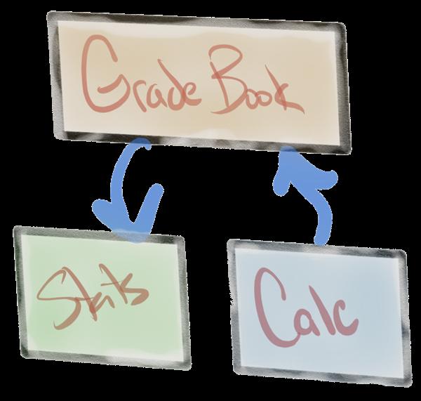 C# Class Design