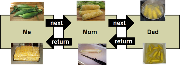 Allen Family Middleware For Corn Processing