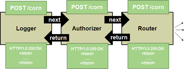 HTTP Processing Middleware