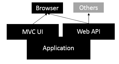 MVC With Web API