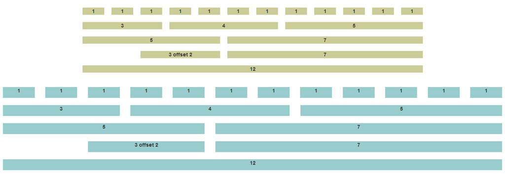 Why use the bootstrap grid fixed versus fluid grids on a wide screen malvernweather Images