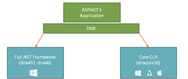 DNX Choices