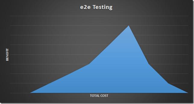 cost benefit of e2e testing